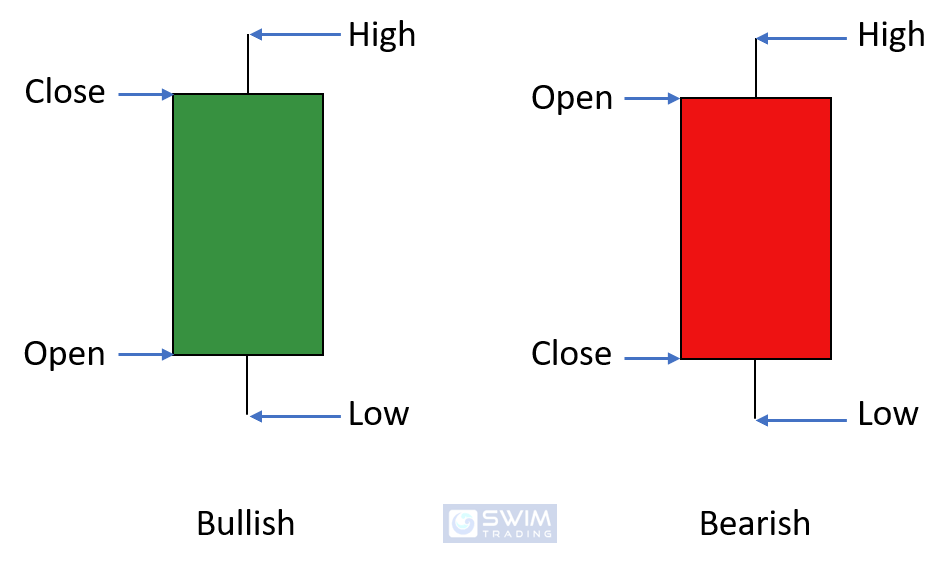Reading a candlestick