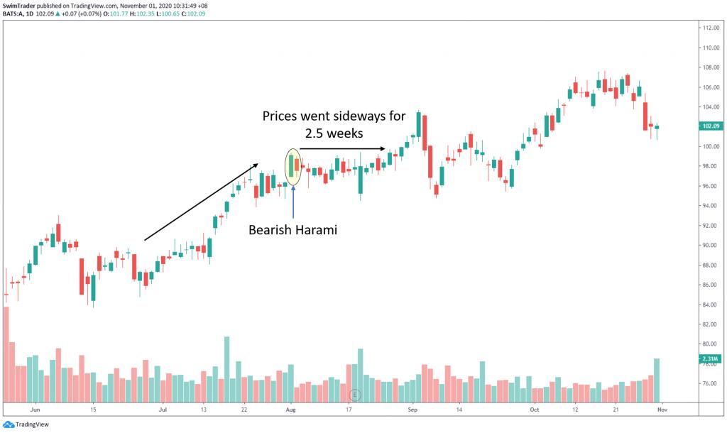 swim trading with bearish harami on chart of A