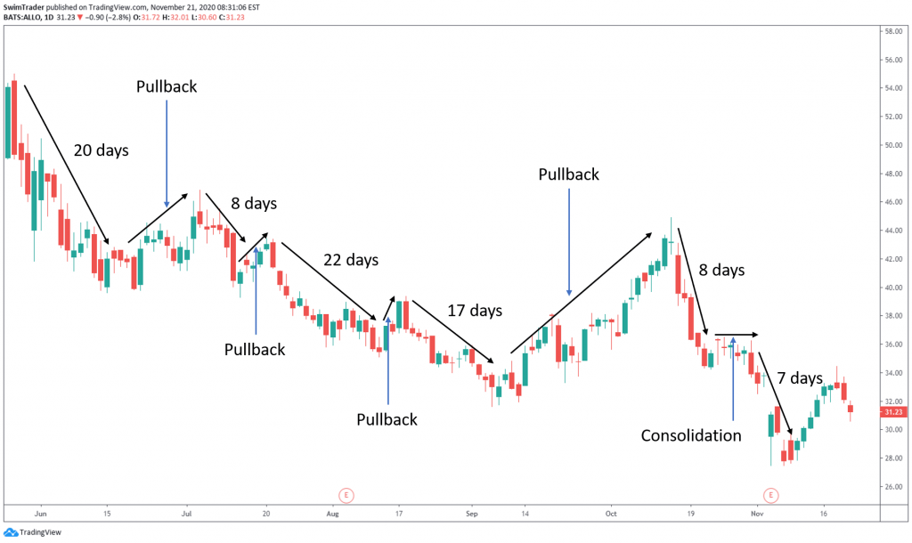Swing, consolidation, pullback on chart of ALLO