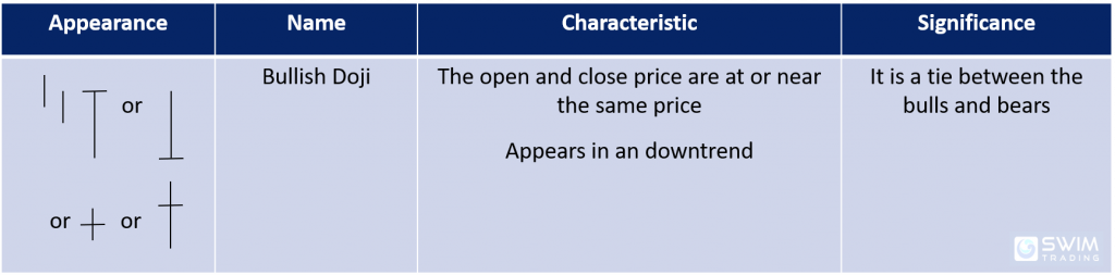 bullish doji candlestick pattern appearance name characteristics significance