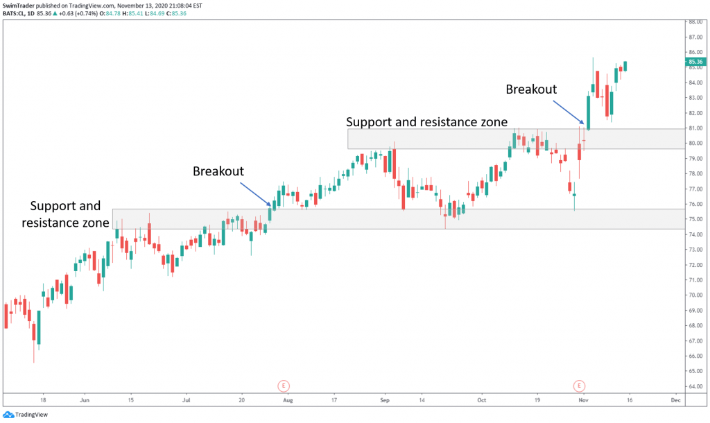 An example of a breakout on the chart of CL