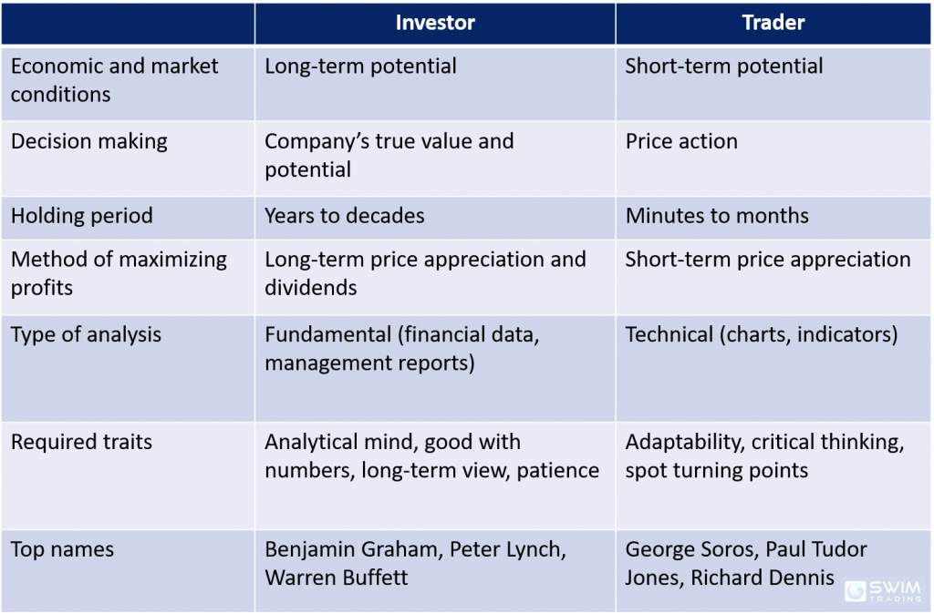 Comparison of an Investor and Trader