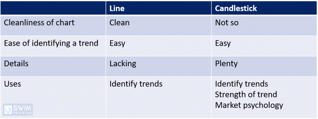 Table of comparison between a line and candlestick chart