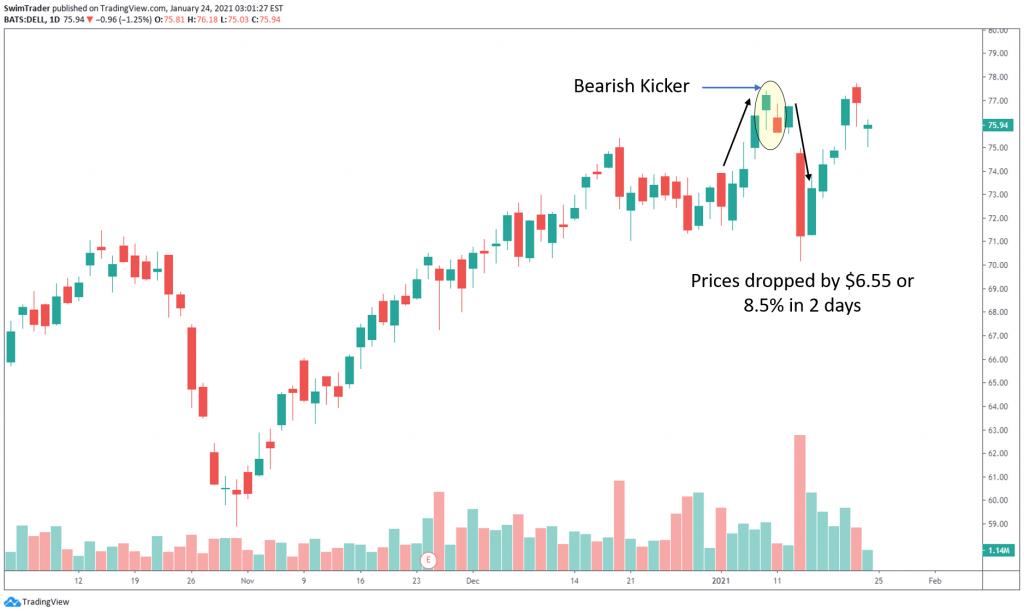 bearish kicker candlestick pattern on the chart of DELL