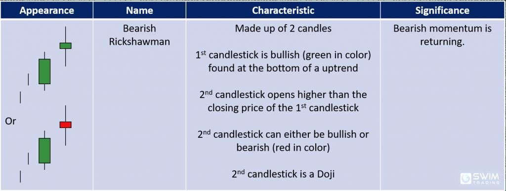 Characteristics and significance of the bearish rickshawman bearish reversal candlestick pattern