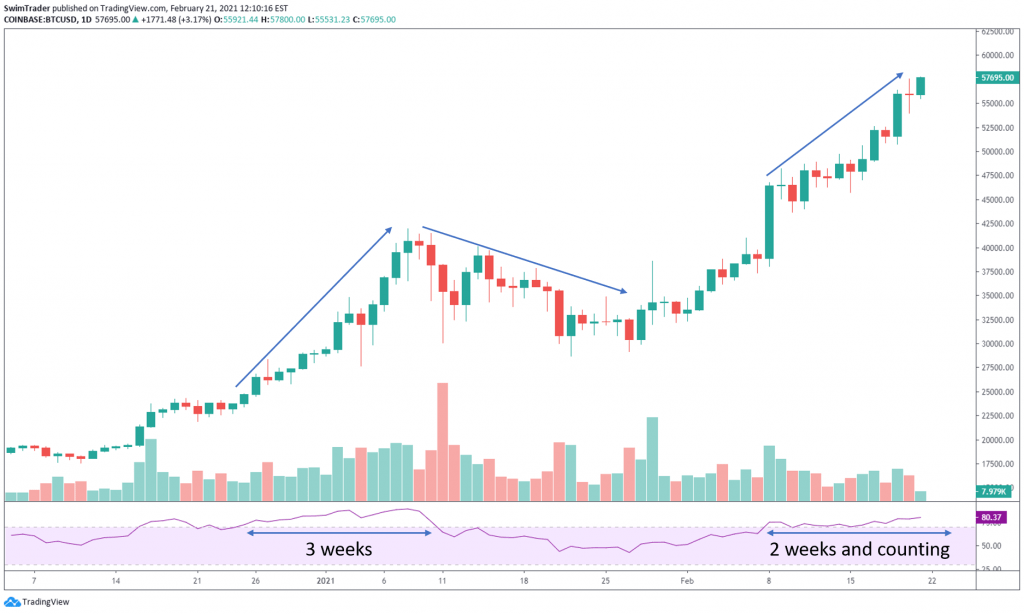 chart of BTCUSD overbought for a long time