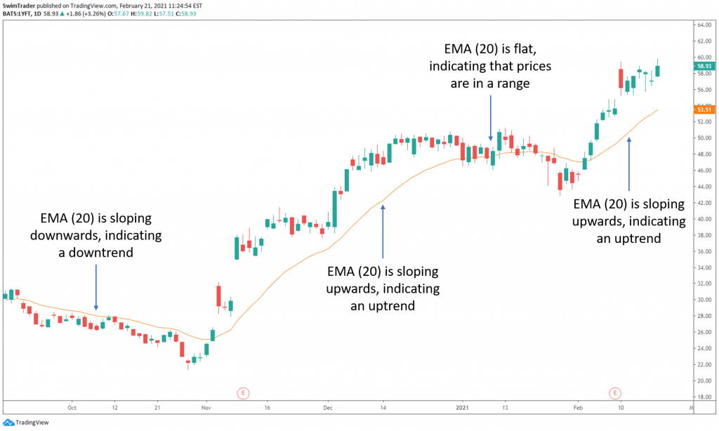chart of LYFT with EMA (20) explained