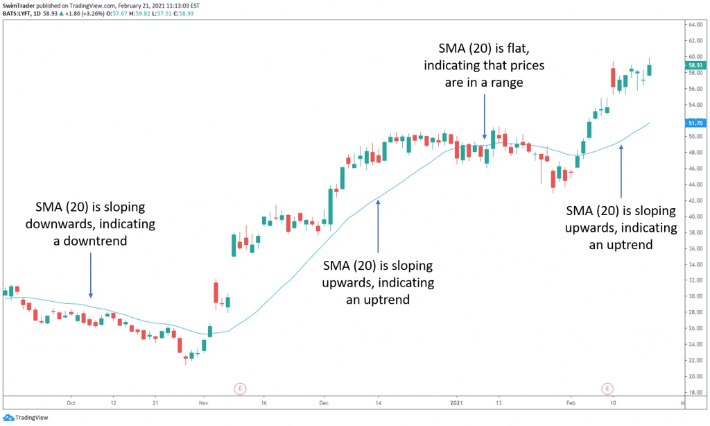 chart of LYFT with SMA (20) explained