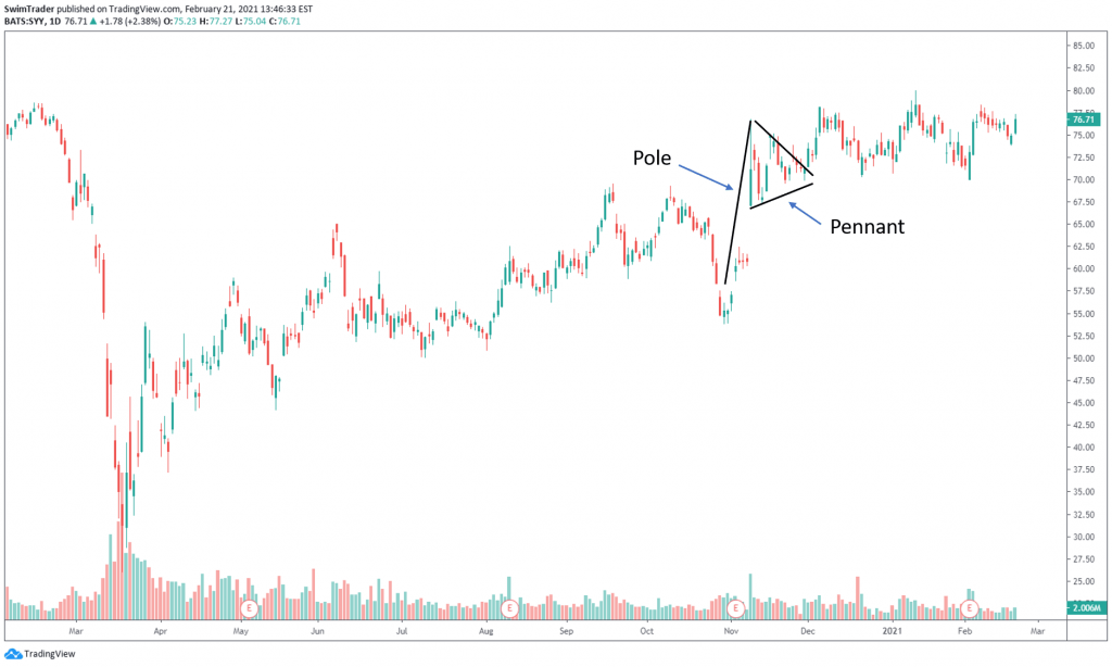 chart of SYY showing Pole and Pennant