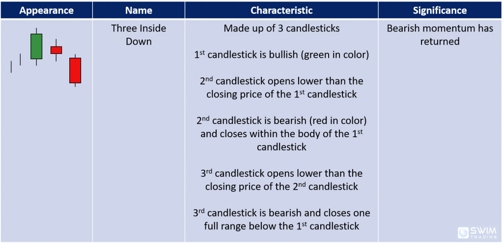 Characteristics and significance of the three inside down bearish reversal candlestick pattern